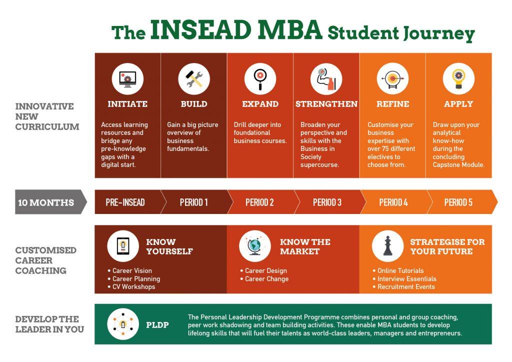 MBA Curriculum