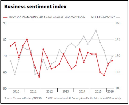 Business Sentiment Index_Jun 2016