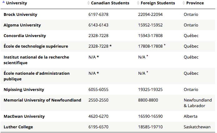 Cheapest Universities in Canada
