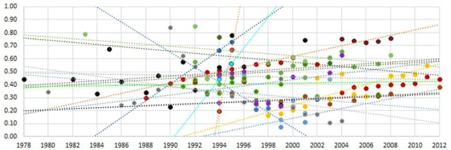 Business Group Prevalence and Impact Across Countries and Over Time: What Can We Learn from the Literature?