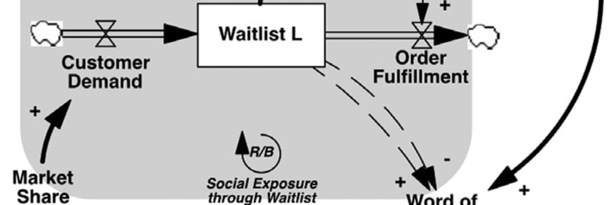 Supply constraints and waitlists in new product diffusion