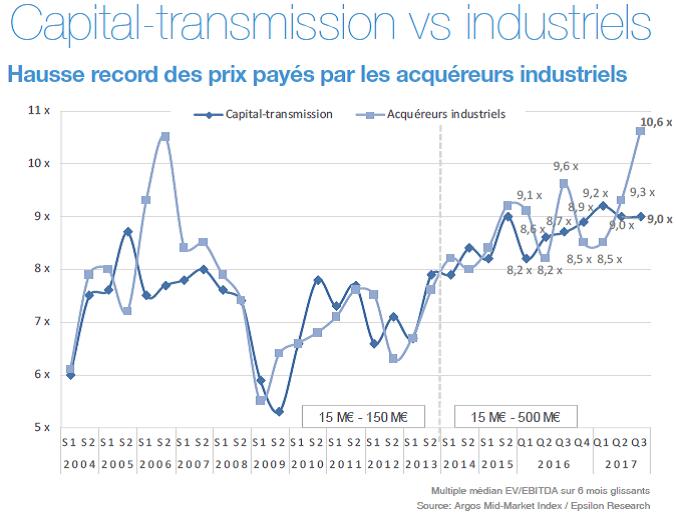 Capital-transmission vs. industriels