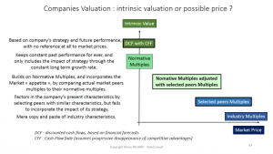 Companies valuation
